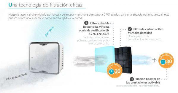 Purificador de aire clínica dental con filtro viricida